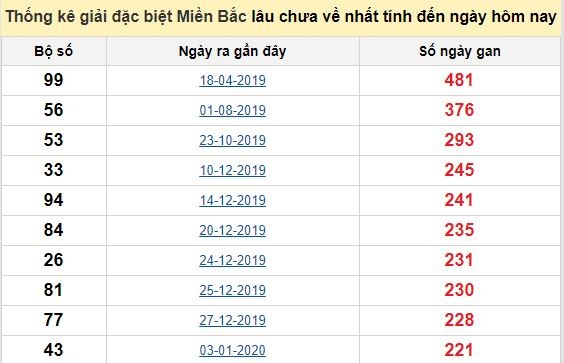 Bảngbạch thủ MB lâu chưa về đến ngày 8/9/2020