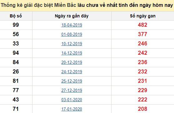 Bảngbạch thủMB lâu về nhất tính đến 9/9/2020