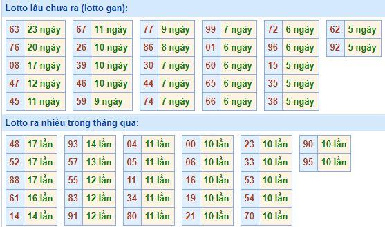 Bảng tần suất lô tôMB ngày13/9/2020