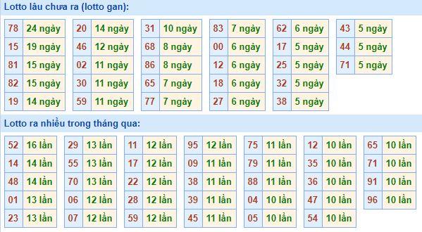 Bảng tần suất lô tôMB ngày23/8/2020