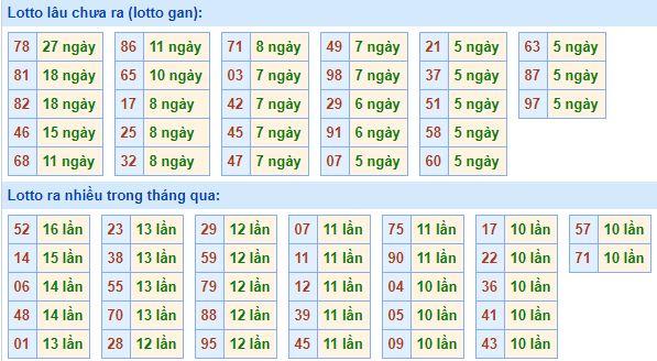 Bảngtần suất lô tô MBhôm nay ngày 26/8/2020