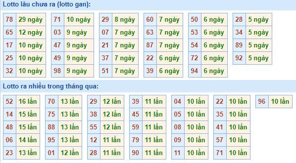 Bảngkê tần suất lô tô miền Bắc hôm nay