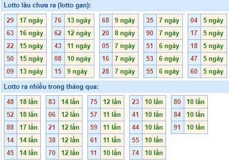 Bảng tần suất lô tôMB ngày6/9/2020