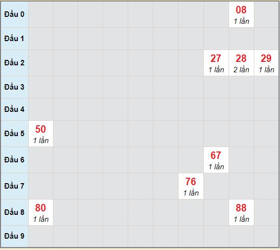 Bạch thủ rơi 3 ngày lô XSBD 11/12/2020