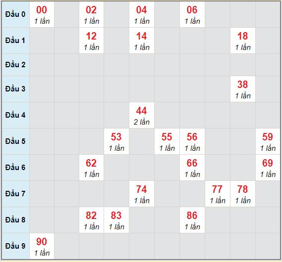 Bạch thủ rơi 3 ngày lô XSCM 14/12/2020