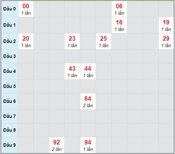 Bạch thủ rơi 3 ngày lô XSCT 16/12/2020
