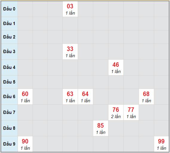 Bạch thủ rơi 3 ngày lô XSCT 9/12/2020
