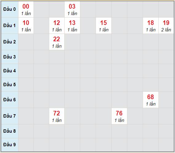 Bạch thủ rơi 3 ngày lô XSDN 16/12/2020