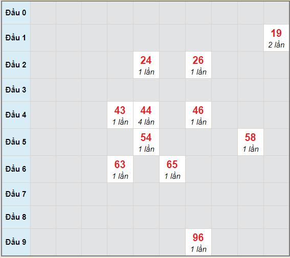Bạch thủ rơi 3 ngày lô XSDN 9/12/2020