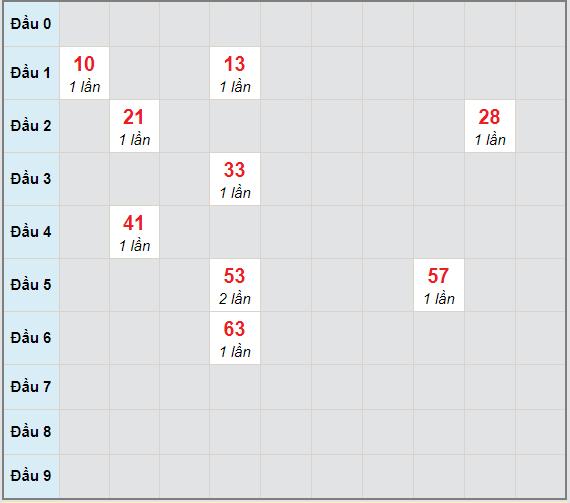 Bạch thủ rơi 3 ngày lô XSDNG 16/12/2020