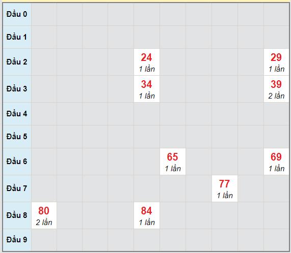Bạch thủ rơi 3 ngày lô XSTP 14/12/2020