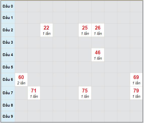 Bạch thủ rơi 3 ngày lô XSKG 13/12/2020