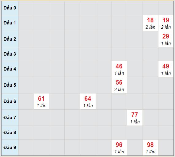 Bạch thủ rơi 3 ngày lô XSKH 13/12/2020