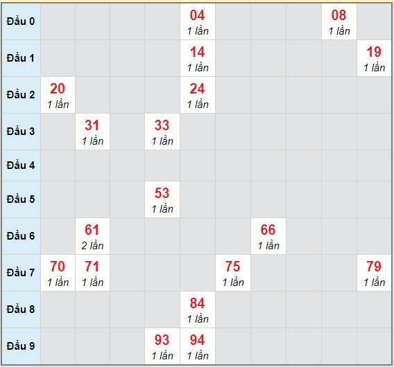 Bạch thủ rơi 3 ngày lô XSQNM 15/12/2020
