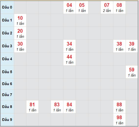 Bạch thủ rơi 3 ngày lô XSST 16/12/2020