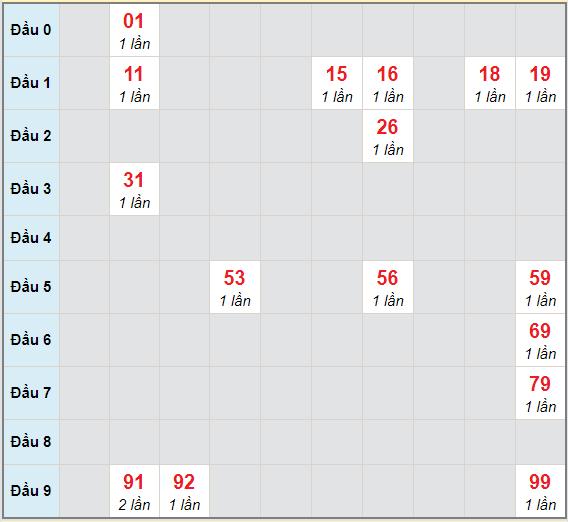 Bạch thủ rơi 3 ngày lô XSST 9/12/2020