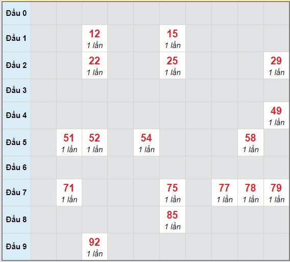Bạch thủ rơi 3 ngày lô XSTTH 14/12/2020