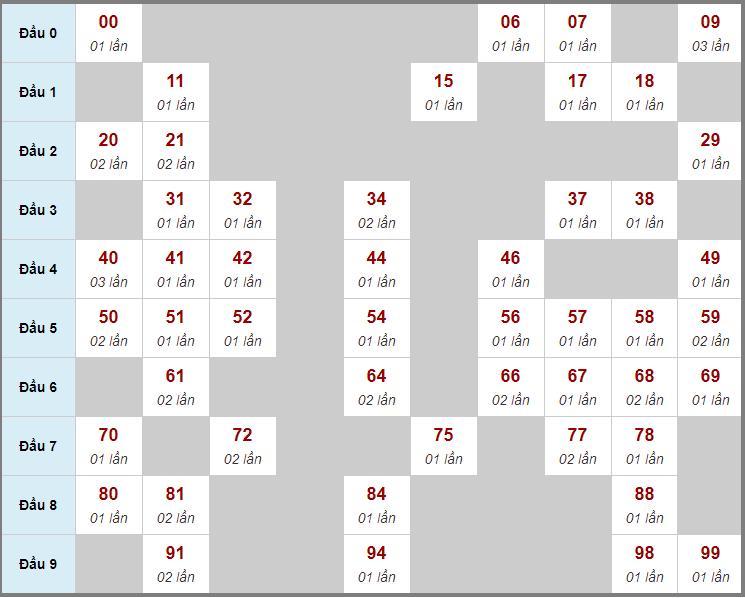 Cầu động chạy liên tục trong 3 ngày đến 13/12