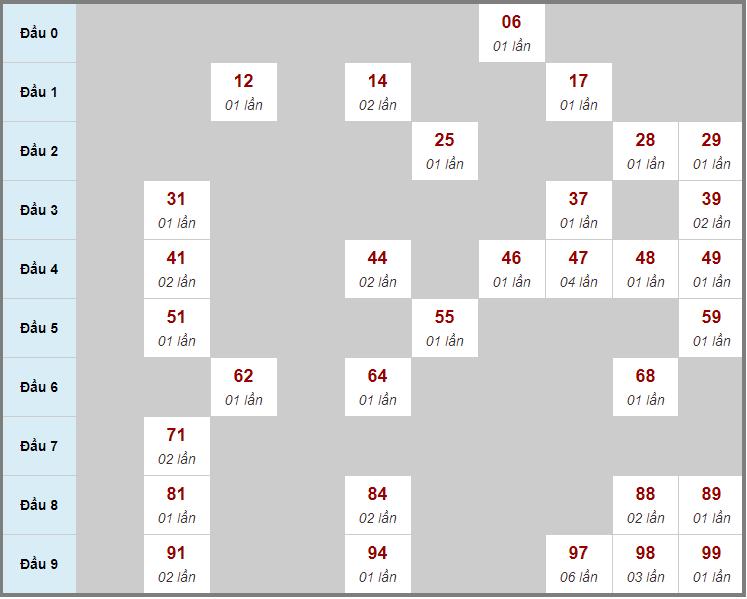 Cầu động chạy liên tục trong 3 ngày đến 15/12