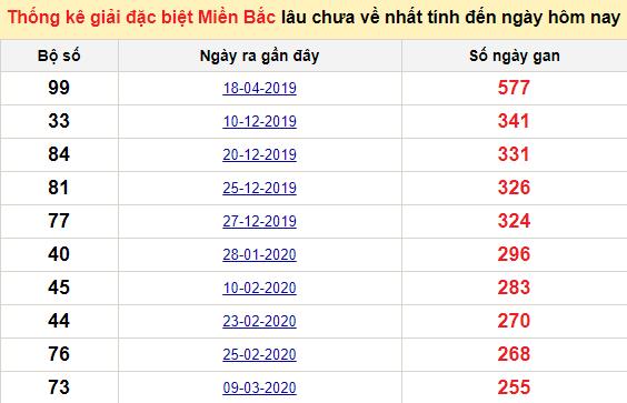 Bảng bạch thủ MB lâu về tính đến 12/12/2020
