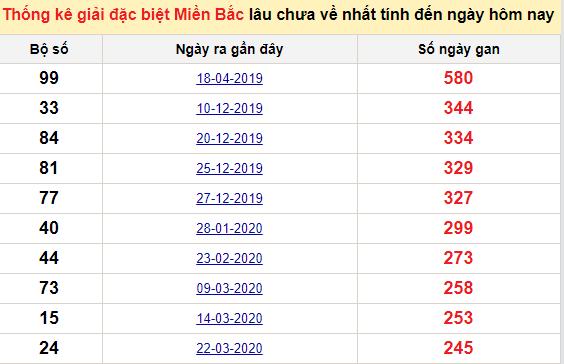 Bảngbạch thủ MB lâu chưa về đến ngày 15/12/2020