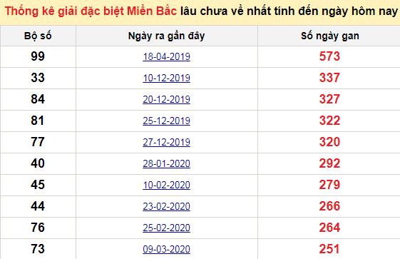 Bảngbạch thủMB lâu về nhất tính đến 9/12/2020