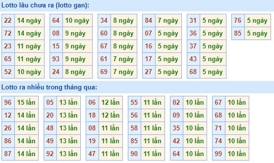 Bảngtần suất lô tô miền bắcngày 14/12/2020