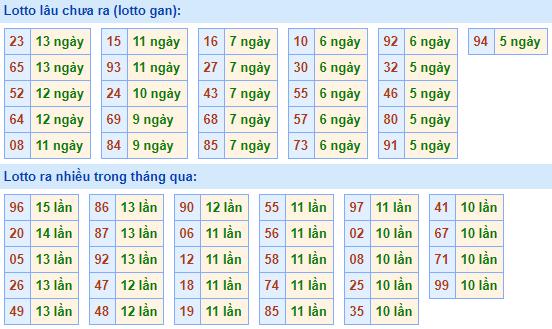 Bảngtần suất lô tô MBhôm nay ngày 16/12/2020