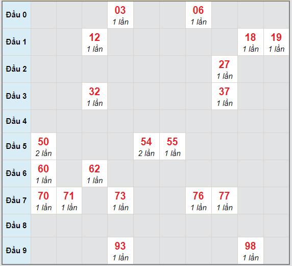 Bạch thủ rơi 3 ngày lô XSBD 18/12/2020