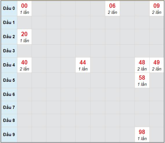 Bạch thủ rơi 3 ngày lô XSBDI 7/1/2021