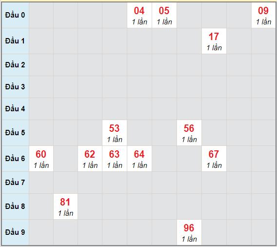 Bạch thủ rơi 3 ngày lô XSBL 29/12/2020