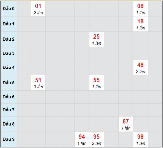 Bạch thủ rơi 3 ngày lô XSBP 2/1/2021