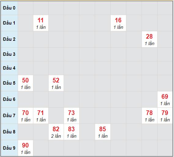 Bạch thủ rơi 3 ngày lô XSBP 26/12/2020