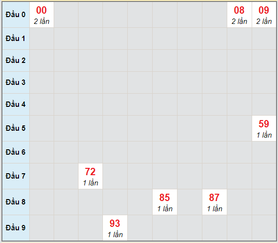 Bạch thủ rơi 3 ngày lô XSBP 9/1/2021