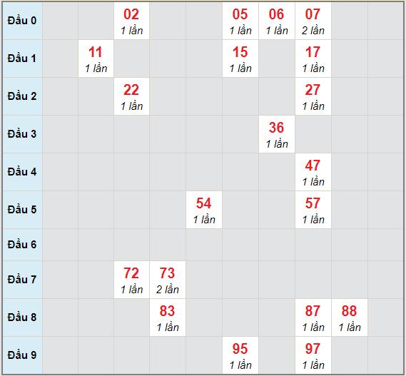 Bạch thủ rơi 3 ngày lô XSBT 12/1/2021