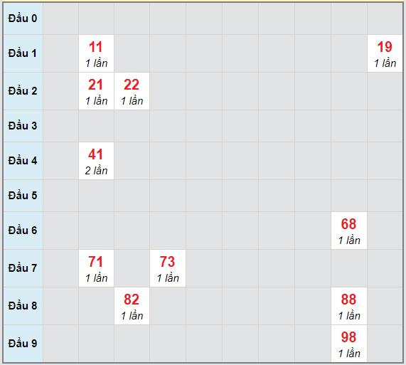 Bạch thủ rơi 3 ngày lô XSBT 29/12/2020