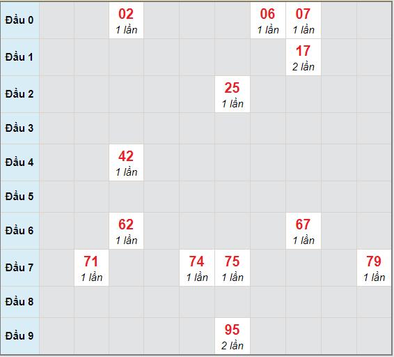 Bạch thủ rơi 3 ngày lô XSBTH 31/12/2020