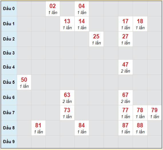 Bạch thủ rơi 3 ngày lô XSCM 28/12/2020