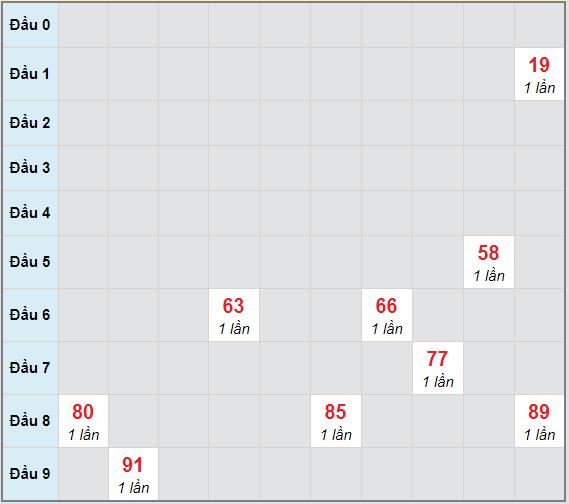 Bạch thủ rơi 3 ngày lô XSCM 4/1/2021
