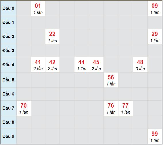 Bạch thủ rơi 3 ngày lô XSCT 13/1/2021
