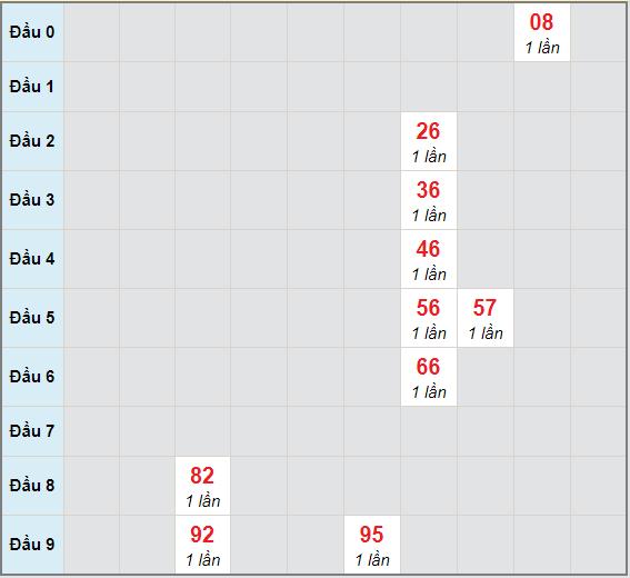 Bạch thủ rơi 3 ngày lô XSCT 30/12/2020