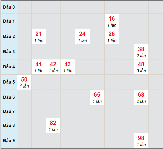 Bạch thủ rơi 3 ngày lô XSCT 6/1/2021