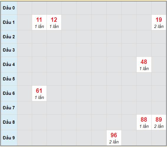 Bạch thủ rơi 3 ngày lô XSDL 10/1/2021