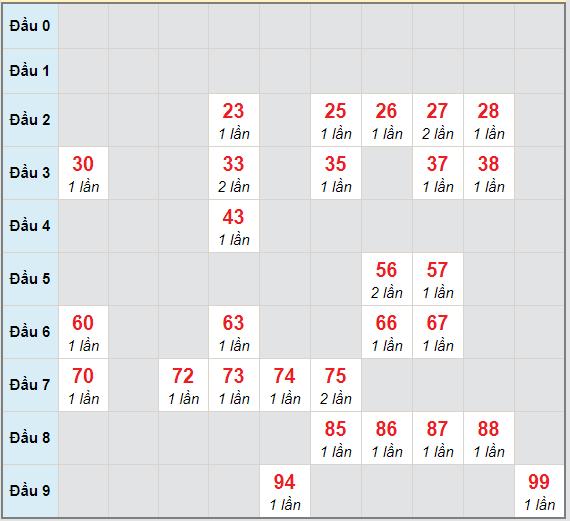 Bạch thủ rơi 3 ngày lô XSDL 27/12/2020