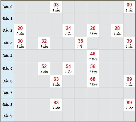 Bạch thủ rơi 3 ngày lô XSDLK 22/12/2020
