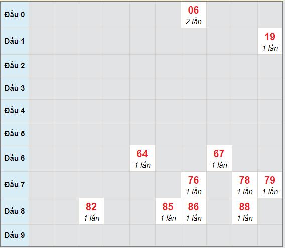 Bạch thủ rơi 3 ngày lô XSDN 13/1/2021
