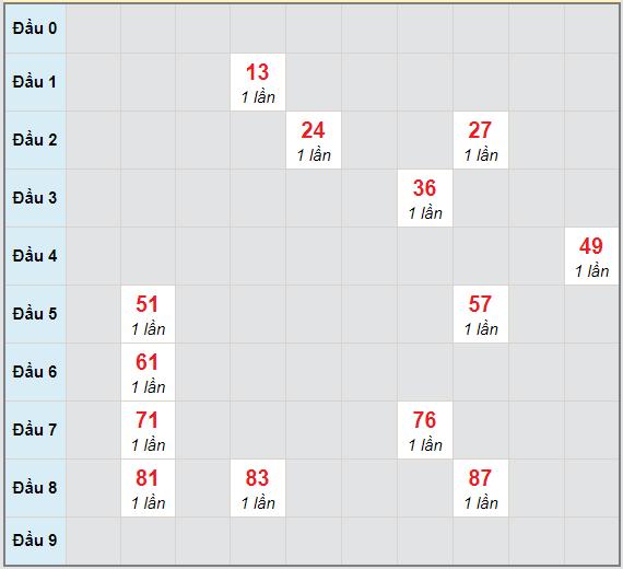 Bạch thủ rơi 3 ngày lô XSDN 23/12/2020
