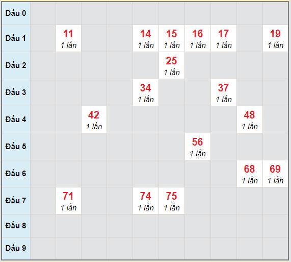 Bạch thủ rơi 3 ngày lô XSDNG 16/1/2021