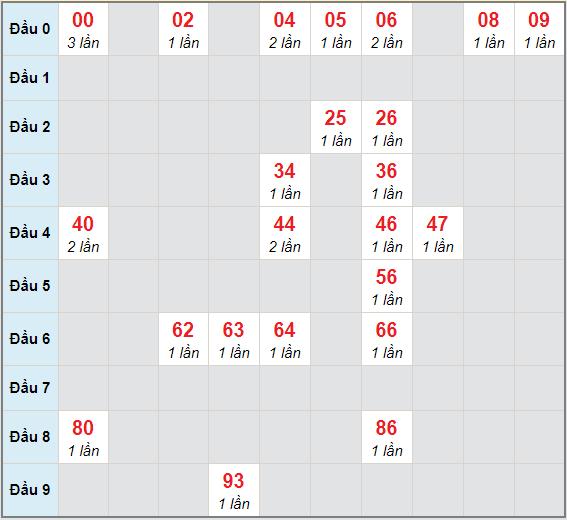 Bạch thủ rơi 3 ngày lô XSDNG 26/12/2020