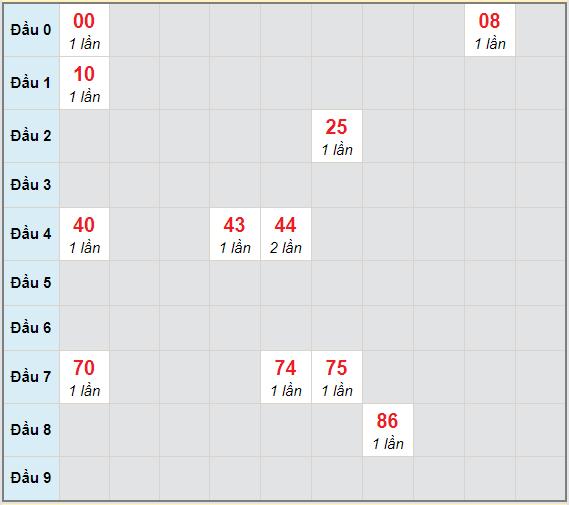 Bạch thủ rơi 3 ngày lô XSGL 1/1/2021